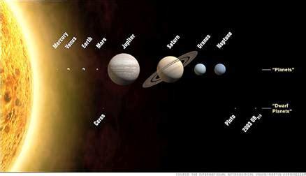 Short essay on nine planets